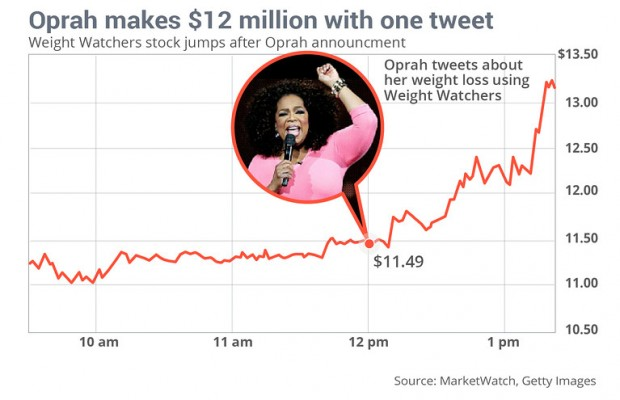 Oprah tweet rate