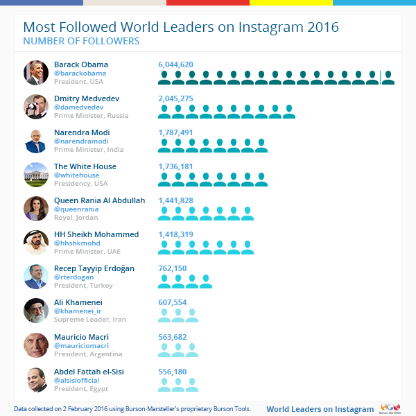 Instagram-Most-followed